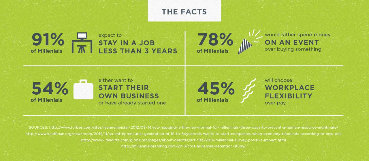infographic - millennial retention statistics