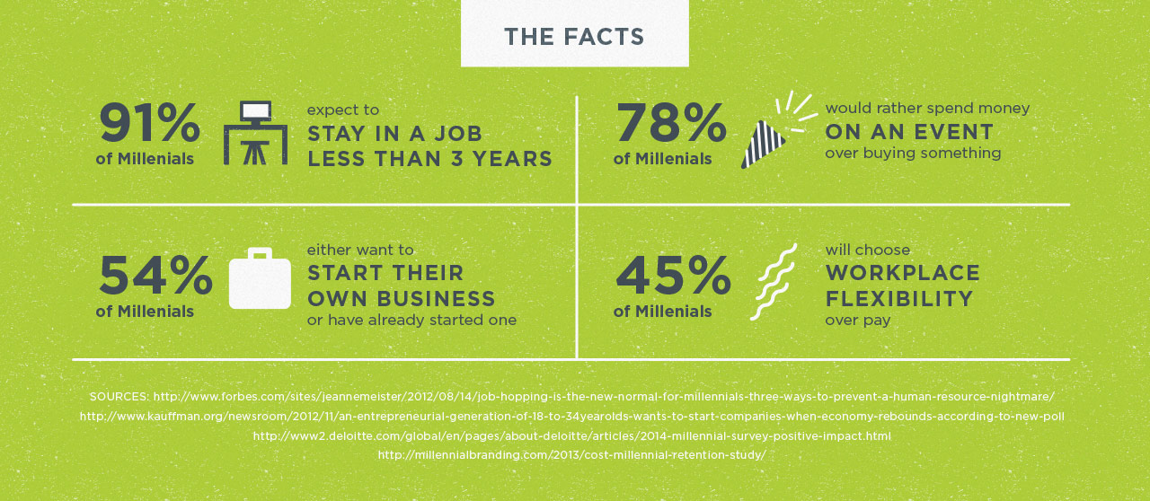 infographic - millennial retention statistics
