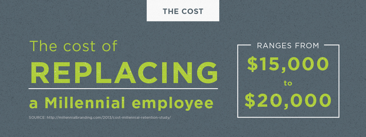 fact - how much it costs to replace employee