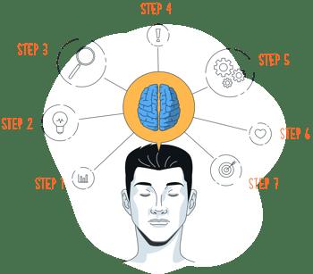2. Brainstorm the Steps