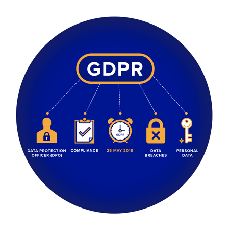 GDPR: An overview of HR