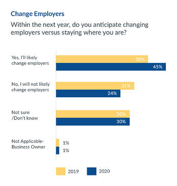 change employers