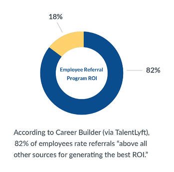 "82% of employees rate referrals ""above all other sources for generating the best ROI"