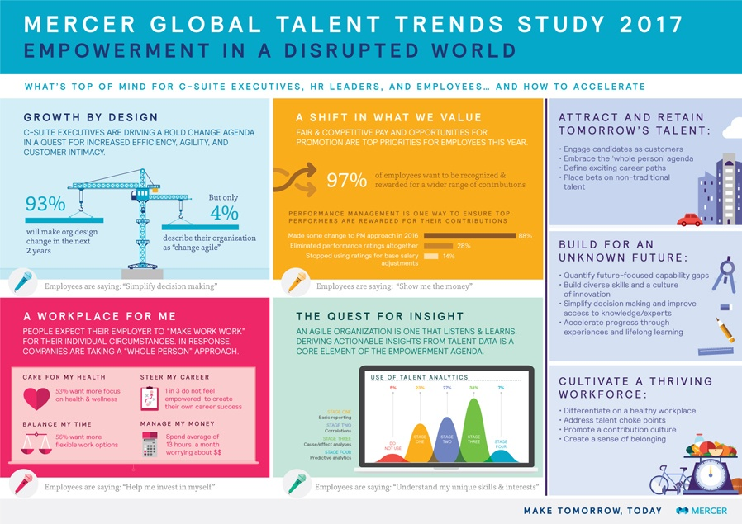 gl-2017-talent-trends-study-infographic-mercer.jpg