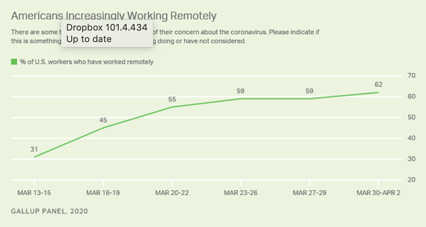 A Gallup survey has revealed that the number of US employees who work remotely has doubled from 31% to 62% since the pandemic started.