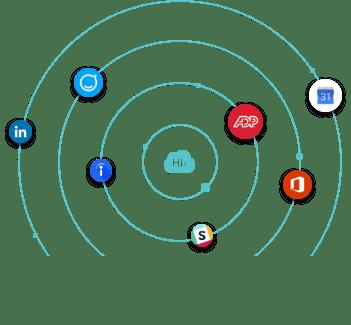 HR Cloud Integrations