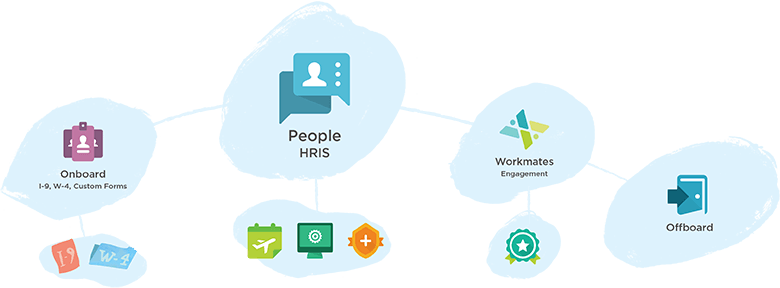 the four company features in our HR software