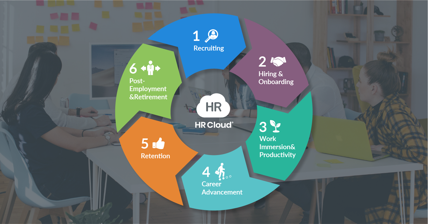 Build Success in the Workplace Using the Employee Engagement Lifecycle